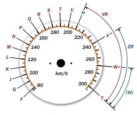 http://tyres-spb.ru/downloads/indeksi-skorosti.jpg